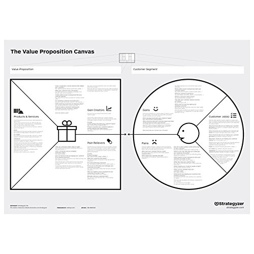 Value Proposition Canvas A0 (PVC) de Stattys